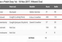 490 Runs of 151 Balls (57 Sixes and 27 Fours) in a One-Day Match
