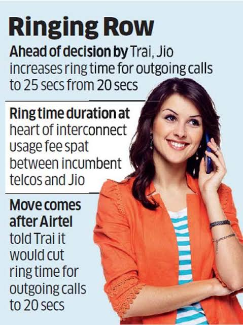 Ringer row: Reliance Jio increases ring time to 25 seconds