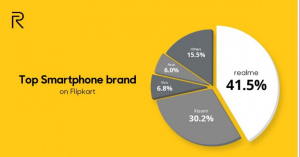 Realme is the top smartphone brand on Flipkart, it sold 1 million phones today